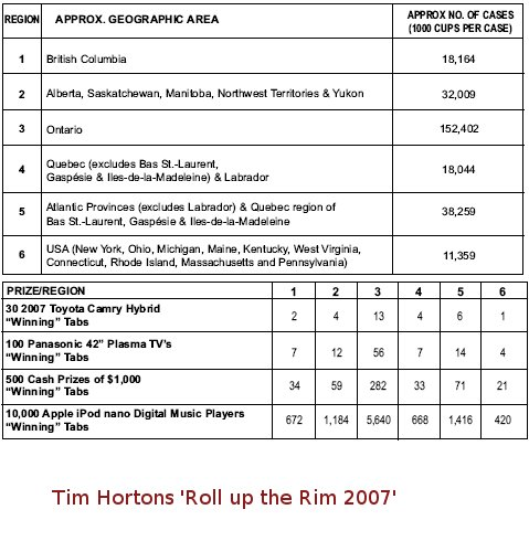 """Tim Hortons """"Roll up the rim 2007"""" Rules and Regulations"""