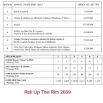 Roll Up The Rim 2009 Contest Rules